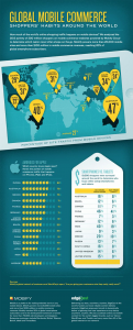 global mobile trend